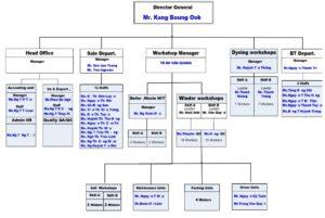 dk-organization-chart